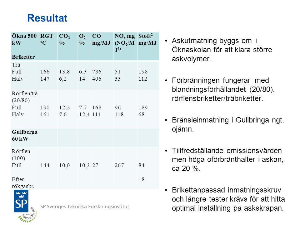 Resultat Ökna 500 kW Briketter RGT o C CO 2 % O2%O2% CO mg/MJ NO x mg (NO 2 /M J 1) Stoft 2 mg/MJ Trä Full Halv 166 147 13,8 6,2 6,3 14 786 406 51 53