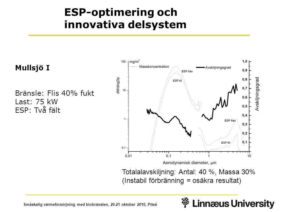 Småskalig värmeförsörjning med biobränslen, 20-21 oktober 2010, Piteå Mullsjö I Bränsle: Flis 40% fukt Last: 75 kW ESP: Två fält ESP-optimering och innovativa delsystem Totalalavskiljning: Antal: 40 %, Massa 30% (Instabil förbränning = osäkra resultat)
