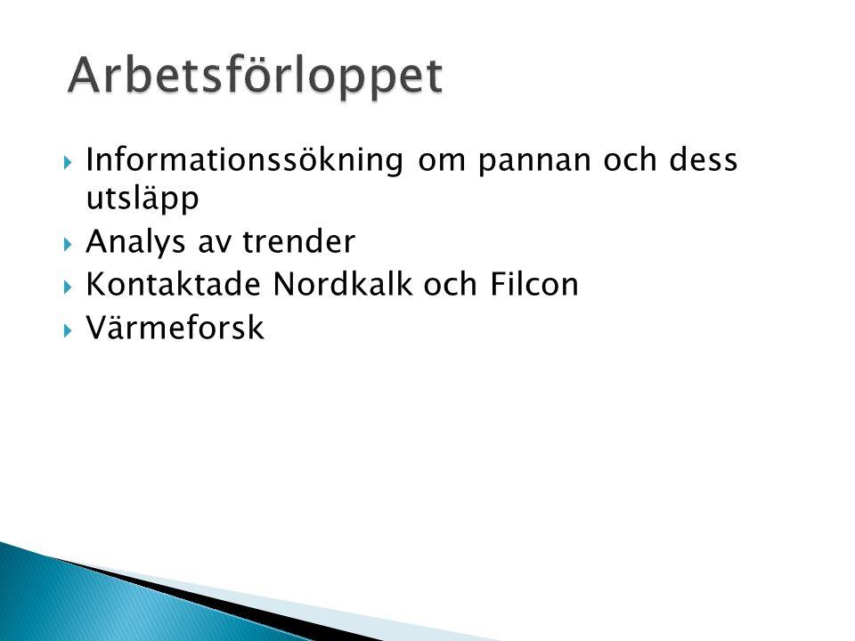  Informationssökning om pannan och dess utsläpp  Analys av trender  Kontaktade Nordkalk och Filcon  Värmeforsk