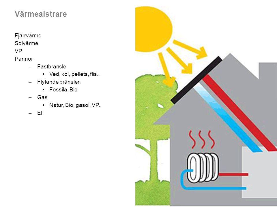 Värmealstrare Fjärrvärme Solvärme VP Pannor –Fastbränsle Ved, kol, pellets, flis.. –Flytande bränslen Fossila, Bio –Gas Natur, Bio, gasol, VP.. –El