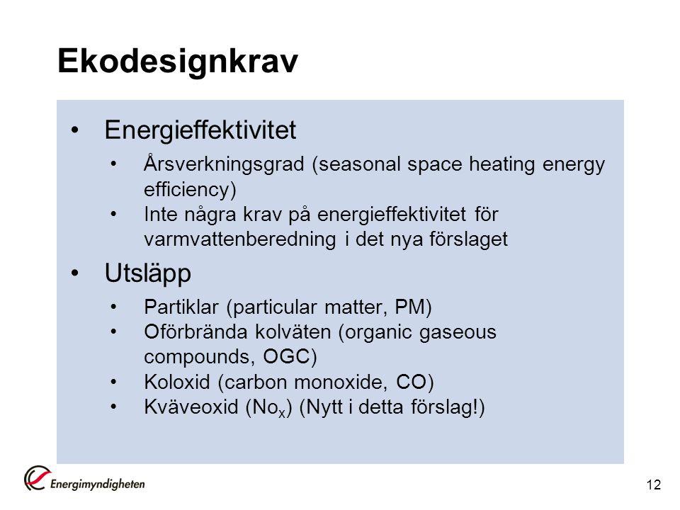Ekodesignkrav Energieffektivitet Årsverkningsgrad (seasonal space heating energy efficiency) Inte några krav på energieffektivitet för varmvattenbered