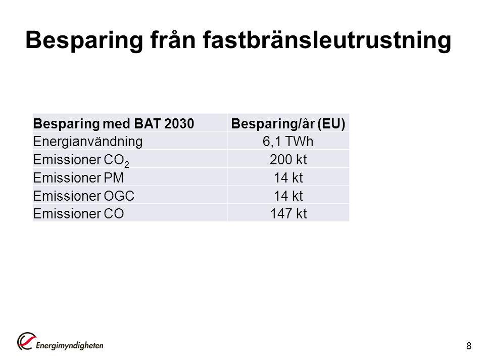 Besparing från fastbränsleutrustning 8 Besparing med BAT 2030Besparing/år (EU) Energianvändning6,1 TWh Emissioner CO 2 200 kt Emissioner PM14 kt Emiss