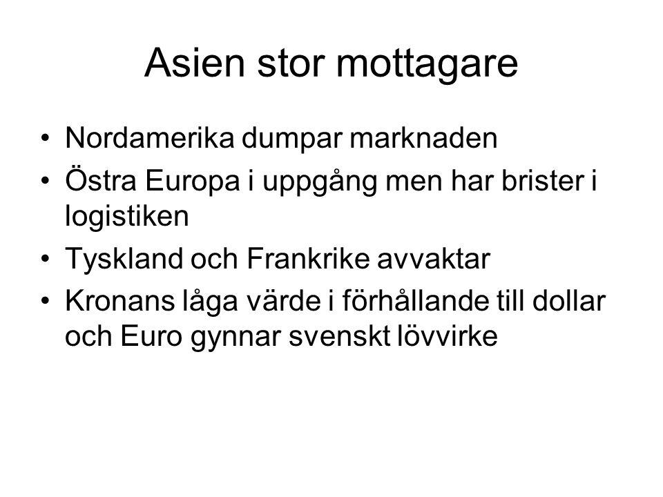 Asien stor mottagare Nordamerika dumpar marknaden Östra Europa i uppgång men har brister i logistiken Tyskland och Frankrike avvaktar Kronans låga värde i förhållande till dollar och Euro gynnar svenskt lövvirke