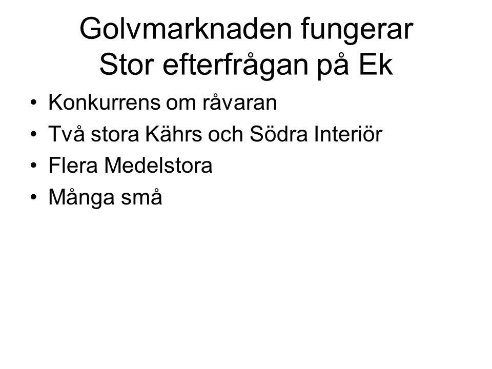 Konkurrens om råvaran Två stora Kährs och Södra Interiör Flera Medelstora Många små Golvmarknaden fungerar Stor efterfrågan på Ek