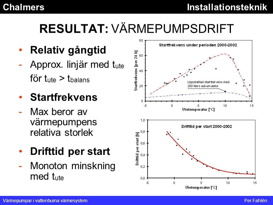 ChalmersInstallationsteknik Värmepumpar i vattenburna värmesystemPer Fahlén RESULTAT: VÄRMEPUMPSDRIFT Relativ gångtid -Approx. linjär med t ute för t