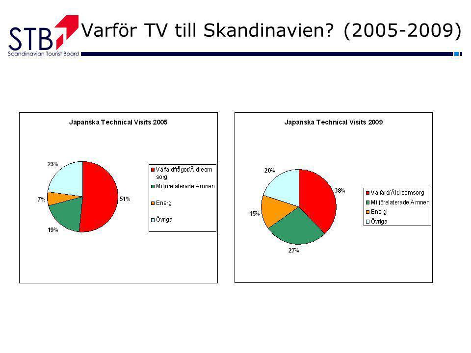 Varför TV till Skandinavien? (2005-2009)