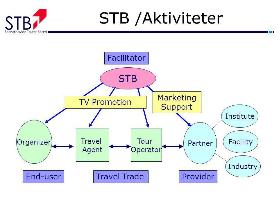 STB /Aktiviteter STB Travel Agent Tour Operator Organizer Facility Institute Industry Partner End-userTravel TradeProvider Facilitator TV Promotion Ma