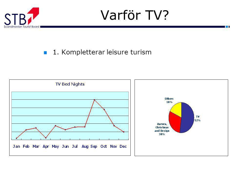 Varför TV? 1. Kompletterar leisure turism