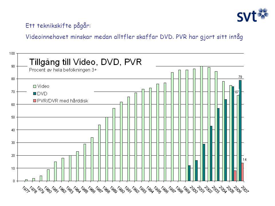 Ett teknikskifte pågår: Videoinnehavet minskar medan alltfler skaffar DVD. PVR har gjort sitt intåg