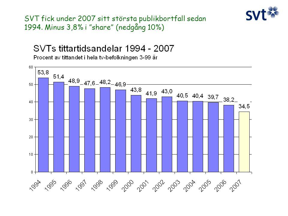 SVT fick under 2007 sitt största publikbortfall sedan 1994. Minus 3,8% i share (nedgång 10%)