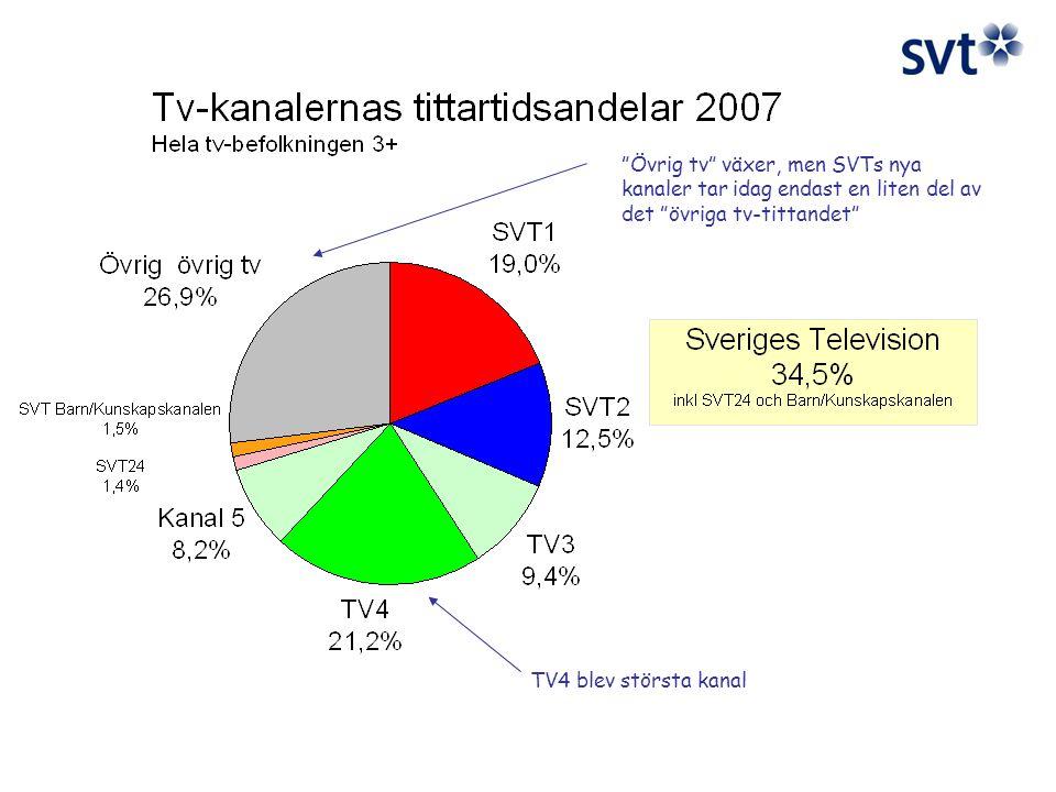 TV4 blev största kanal Övrig tv växer, men SVTs nya kanaler tar idag endast en liten del av det övriga tv-tittandet