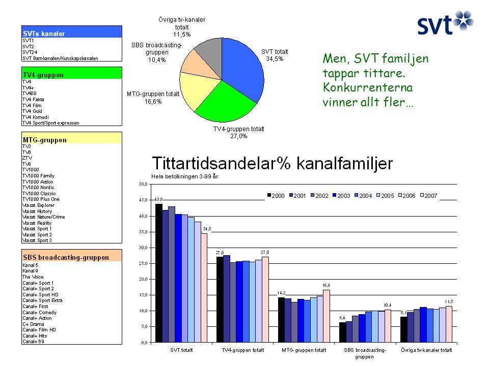 Men, SVT familjen tappar tittare. Konkurrenterna vinner allt fler…