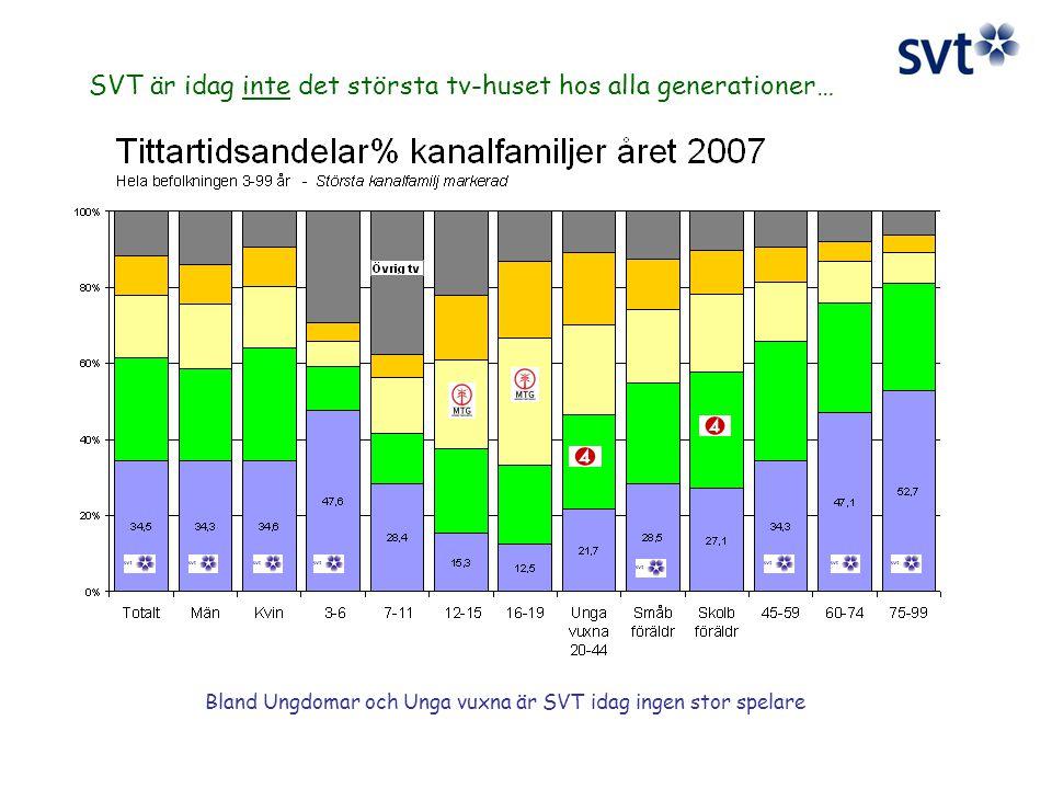 SVT är idag inte det största tv-huset hos alla generationer… Bland Ungdomar och Unga vuxna är SVT idag ingen stor spelare