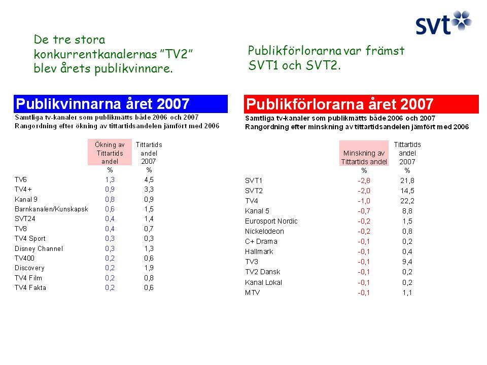 De tre stora konkurrentkanalernas TV2 blev årets publikvinnare.