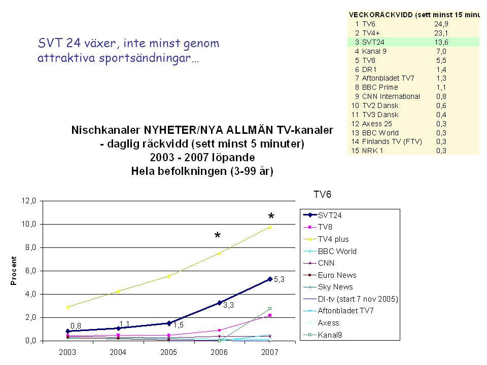 SVT 24 växer, inte minst genom attraktiva sportsändningar… TV6 * *