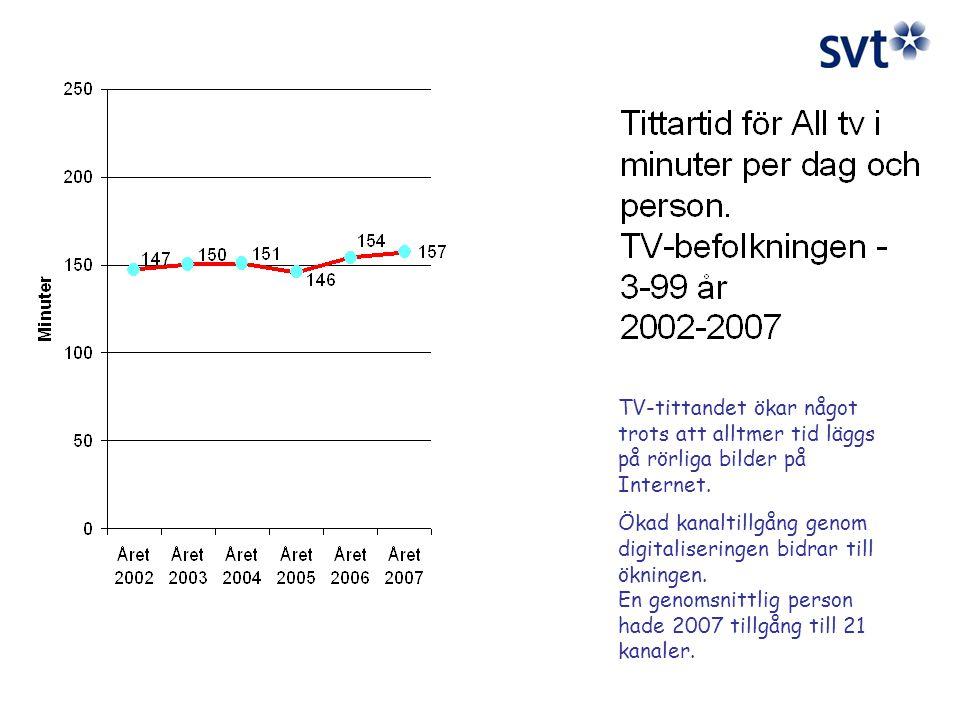 TV-tittandet ökar något trots att alltmer tid läggs på rörliga bilder på Internet.