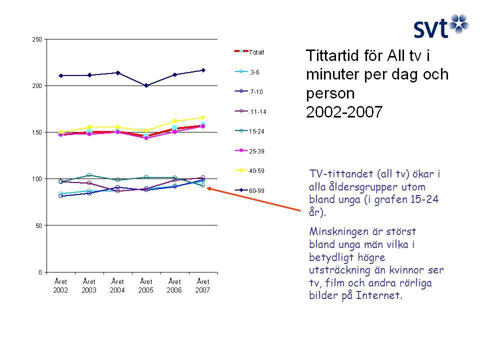 TV-tittandet (all tv) ökar i alla åldersgrupper utom bland unga (i grafen 15-24 år).