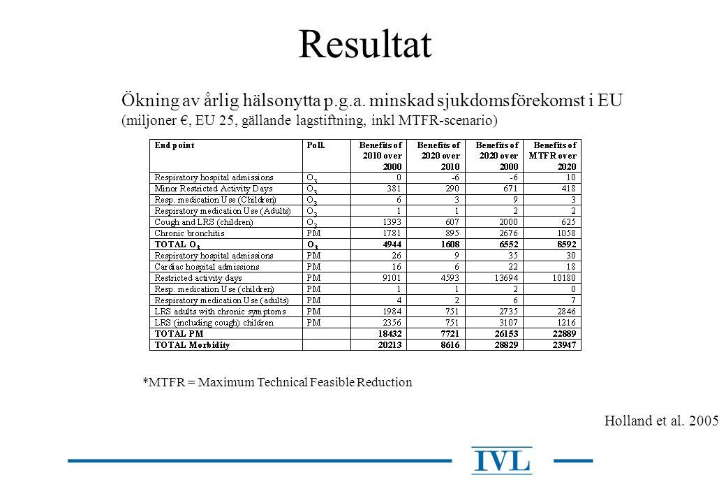 Resultat Holland et al. 2005 *MTFR = Maximum Technical Feasible Reduction Ökning av årlig hälsonytta p.g.a. minskad sjukdomsförekomst i EU (miljoner €