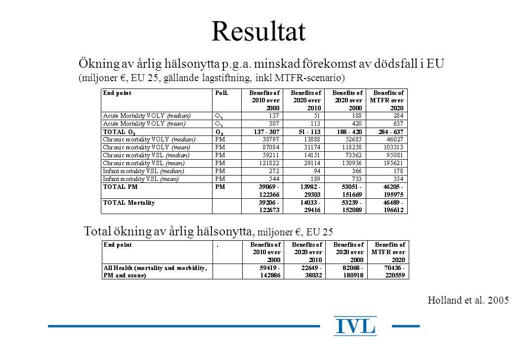 Resultat Total ökning av årlig hälsonytta, miljoner €, EU 25 Holland et al. 2005 Ökning av årlig hälsonytta p.g.a. minskad förekomst av dödsfall i EU