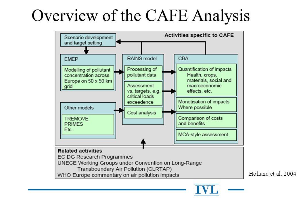 CAFE CBA - metod Identifiera påverkade samhällsvärden inom CAFE-programmets ramar.