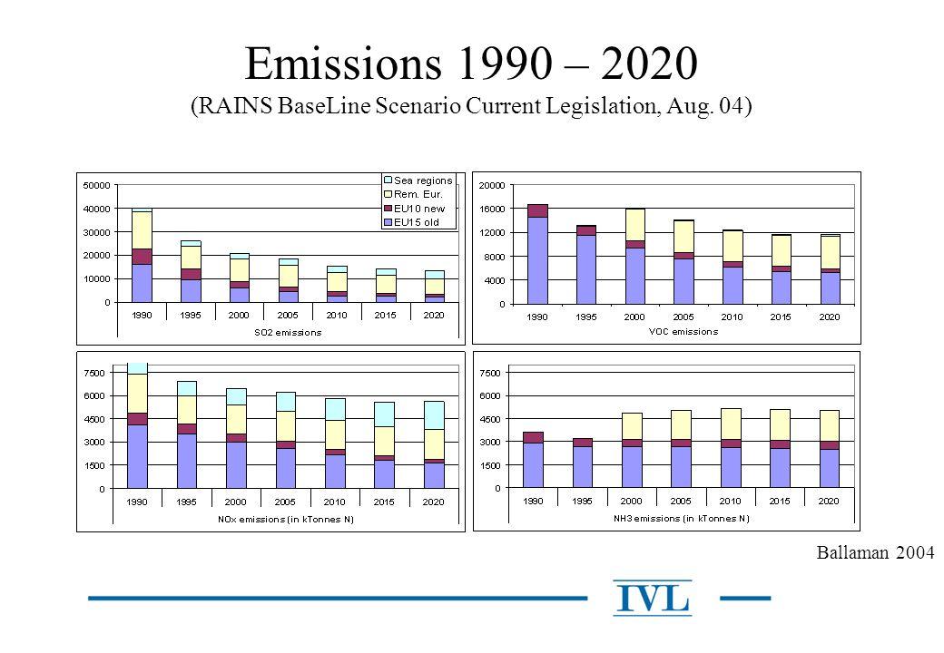 Resultat Preliminära resultat endast för påverkan på hälsa, ej kostnader av utsläppsminskningar.