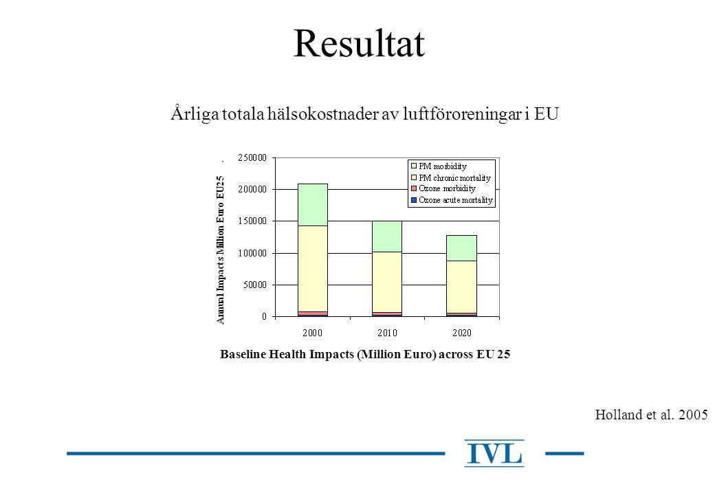 Resultat Baseline Health Impacts (Million Euro) across EU 25 Holland et al. 2005 Årliga totala hälsokostnader av luftföroreningar i EU