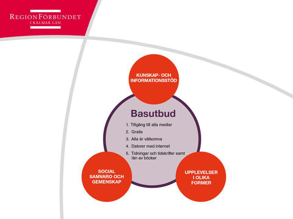 Basutbudet är grunden för kampanjen Segment och målgrupper är grunden för klusterkampanjerna