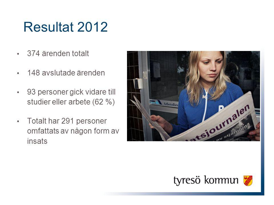 Resultat 2012 374 ärenden totalt 148 avslutade ärenden 93 personer gick vidare till studier eller arbete (62 %) Totalt har 291 personer omfattats av n