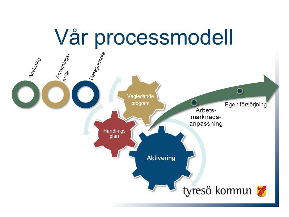 Vår processmodell Aktivering Handlings plan Vägledande program Anvisning Antagnings- möte Deltagarmöte Arbets- marknads- anpassning Egen försörjning