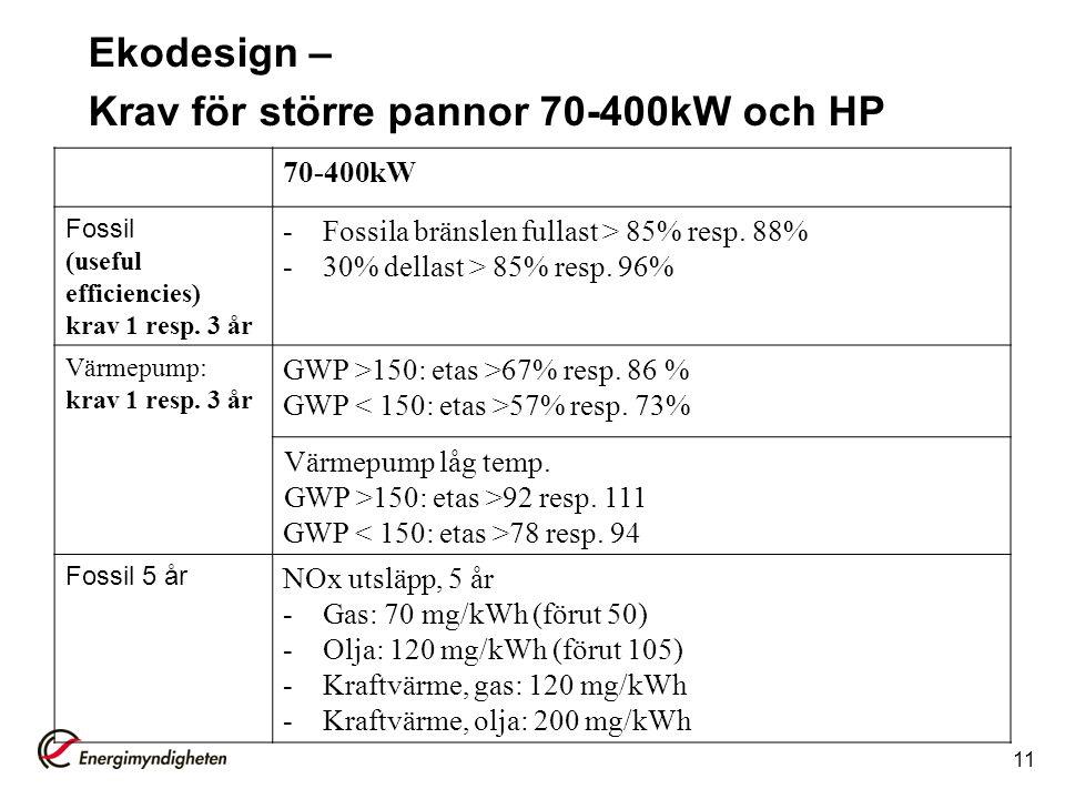 11 70-400kW Fossil (useful efficiencies) krav 1 resp.