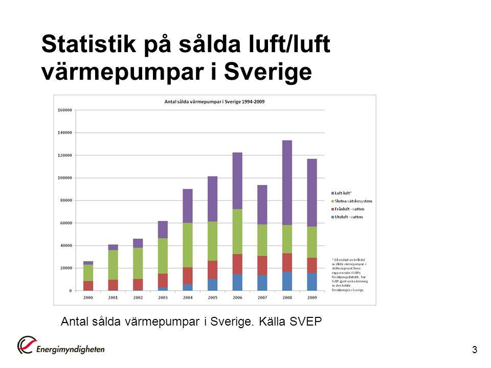 Statistik på sålda luft/luft värmepumpar i Sverige 3 Antal sålda värmepumpar i Sverige. Källa SVEP