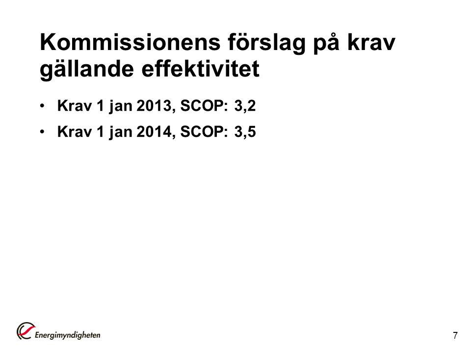 Kommissionens förslag på krav gällande effektivitet 7 Krav 1 jan 2013, SCOP: 3,2 Krav 1 jan 2014, SCOP: 3,5