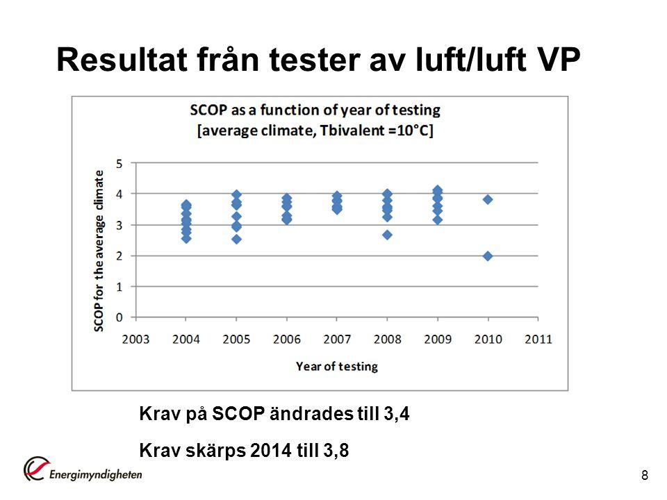 Resultat från tester av luft/luft VP 8 Krav på SCOP ändrades till 3,4 Krav skärps 2014 till 3,8