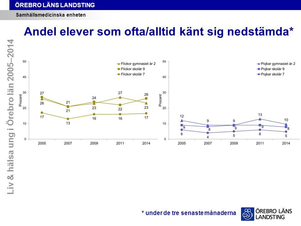 ÖREBRO LÄNS LANDSTING Samhällsmedicinska enheten Andel elever som ofta/alltid känt sig nedstämda* * under de tre senaste månaderna Liv & hälsa ung i Örebro län 2005–2014