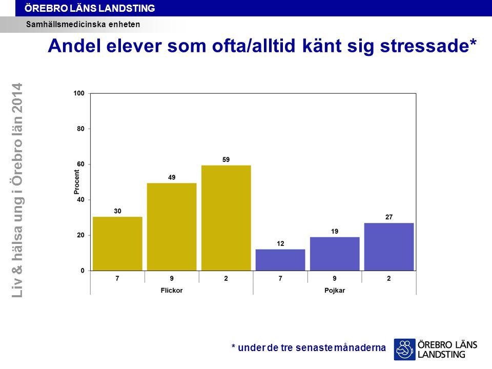 ÖREBRO LÄNS LANDSTING Samhällsmedicinska enheten Andel elever som ofta/alltid känt sig stressade* * under de tre senaste månaderna Liv & hälsa ung i Örebro län 2014