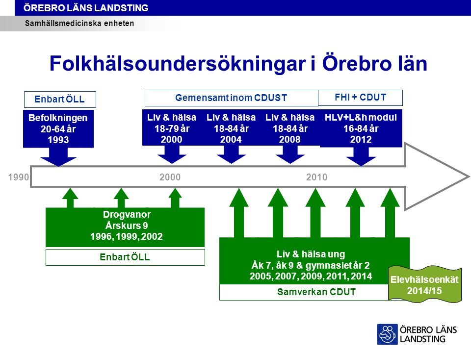 ÖREBRO LÄNS LANDSTING Samhällsmedicinska enheten Folkhälsoundersökningar i Örebro län Liv & hälsa ung Åk 7, åk 9 & gymnasiet år 2 2005, 2007, 2009, 2011, 2014 Befolkningen 20-64 år 1993 199020002010 Liv & hälsa 18-79 år 2000 Liv & hälsa 18-84 år 2004 Liv & hälsa 18-84 år 2008 HLV+L&h modul 16-84 år 2012 Drogvanor Årskurs 9 1996, 1999, 2002 Enbart ÖLL Gemensamt inom CDUST FHI + CDUT Enbart ÖLL Samverkan CDUT Elevhälsoenkät 2014/15