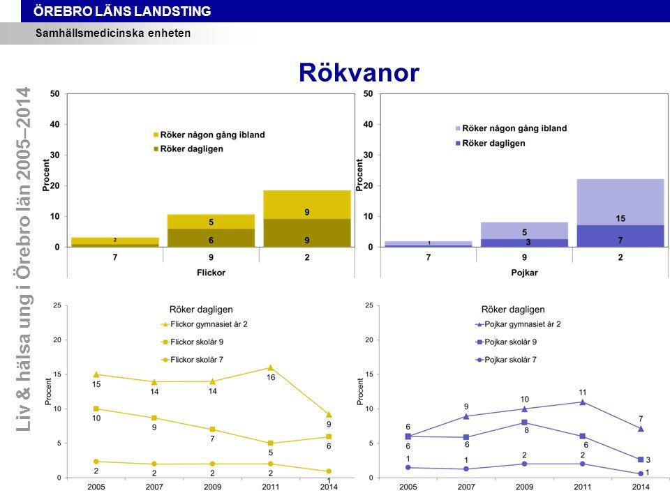 ÖREBRO LÄNS LANDSTING Samhällsmedicinska enheten Rökvanor Liv & hälsa ung i Örebro län 2005–2014