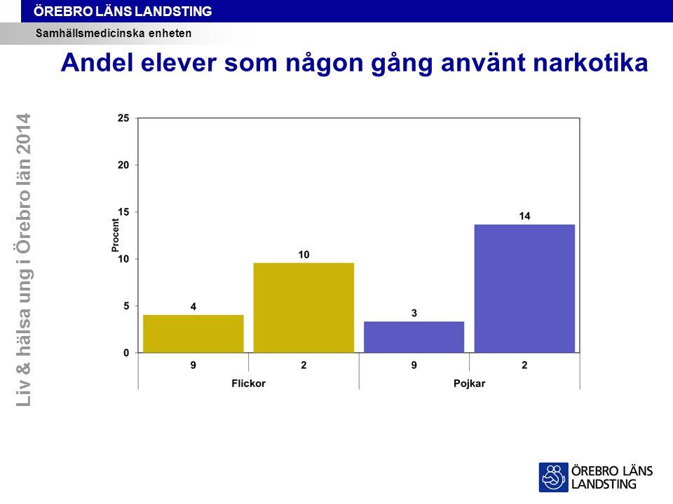 ÖREBRO LÄNS LANDSTING Samhällsmedicinska enheten Andel elever som någon gång använt narkotika Liv & hälsa ung i Örebro län 2014