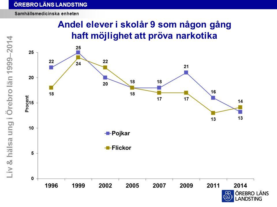 ÖREBRO LÄNS LANDSTING Samhällsmedicinska enheten Andel elever i skolår 9 som någon gång haft möjlighet att pröva narkotika Liv & hälsa ung i Örebro län 1999–2014