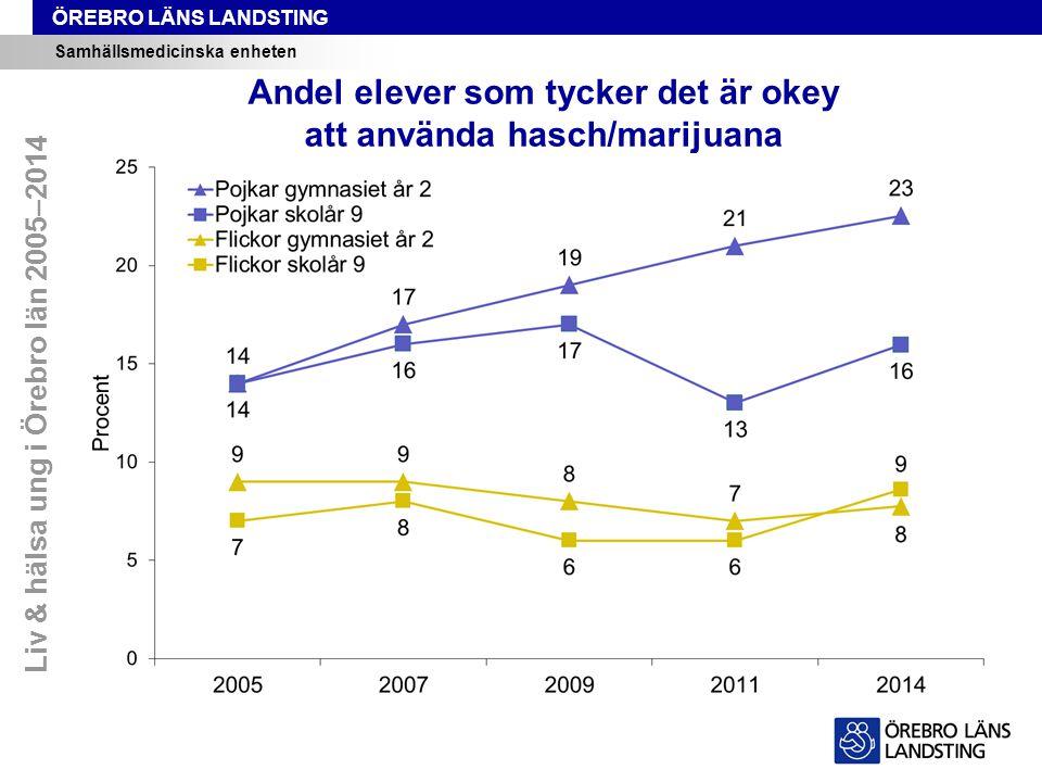 ÖREBRO LÄNS LANDSTING Samhällsmedicinska enheten Andel elever som tycker det är okey att använda hasch/marijuana Liv & hälsa ung i Örebro län 2005–2014