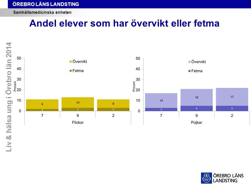 ÖREBRO LÄNS LANDSTING Samhällsmedicinska enheten Andel elever som har övervikt eller fetma Liv & hälsa ung i Örebro län 2014