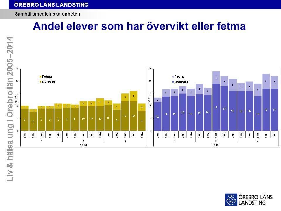ÖREBRO LÄNS LANDSTING Samhällsmedicinska enheten Andel elever som har övervikt eller fetma Liv & hälsa ung i Örebro län 2005–2014