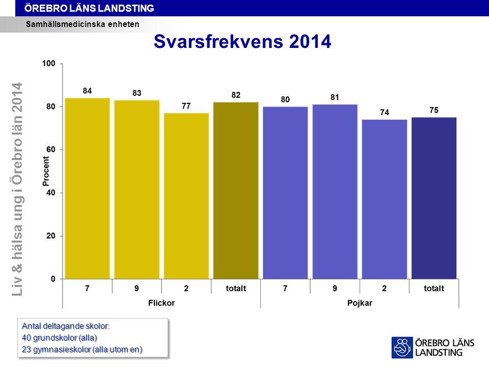 ÖREBRO LÄNS LANDSTING Samhällsmedicinska enheten Svarsfrekvens 2014 Liv & hälsa ung i Örebro län 2014 Antal deltagande skolor: 40 grundskolor (alla) 23 gymnasieskolor (alla utom en) Antal deltagande skolor: 40 grundskolor (alla) 23 gymnasieskolor (alla utom en)