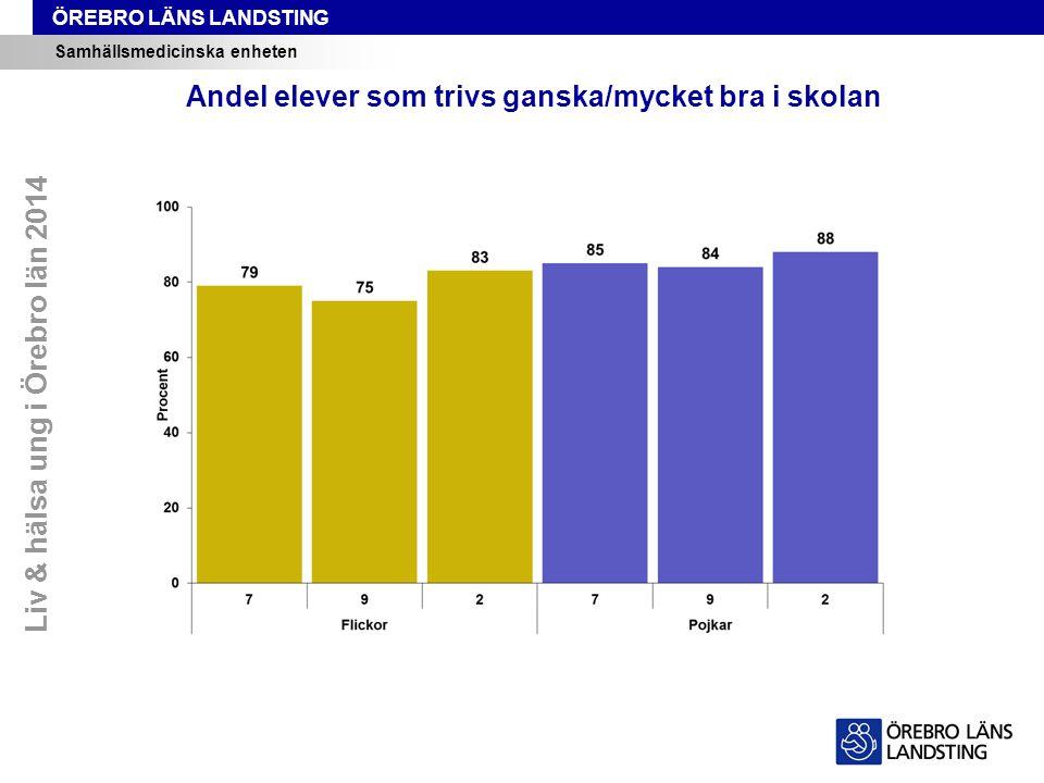 ÖREBRO LÄNS LANDSTING Samhällsmedicinska enheten Andel elever som trivs ganska/mycket bra i skolan Liv & hälsa ung i Örebro län 2014