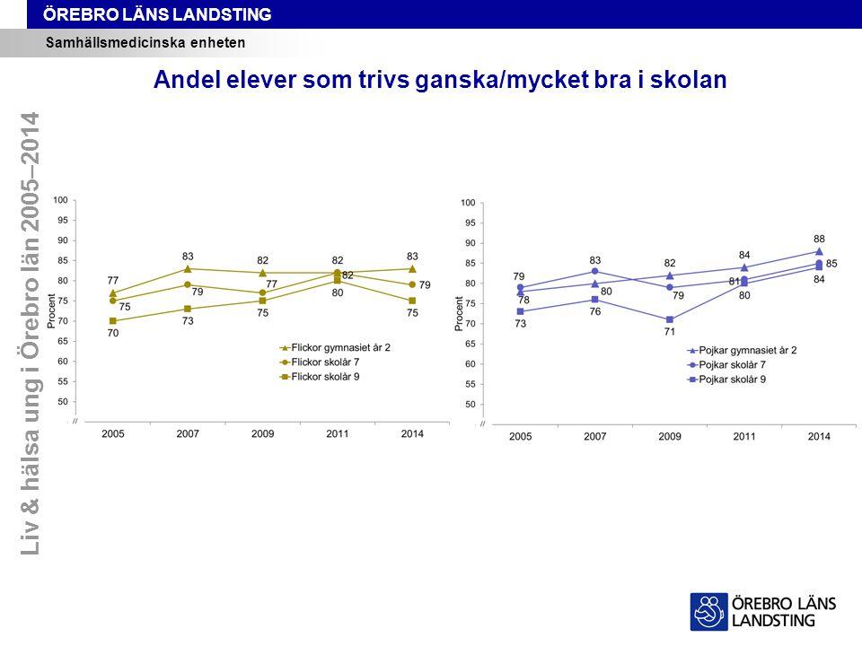ÖREBRO LÄNS LANDSTING Samhällsmedicinska enheten Andel elever som trivs ganska/mycket bra i skolan Liv & hälsa ung i Örebro län 2005–2014