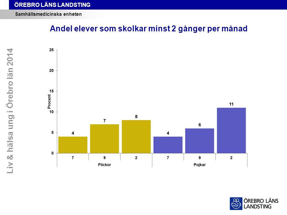 ÖREBRO LÄNS LANDSTING Samhällsmedicinska enheten Andel elever som skolkar minst 2 gånger per månad Liv & hälsa ung i Örebro län 2014