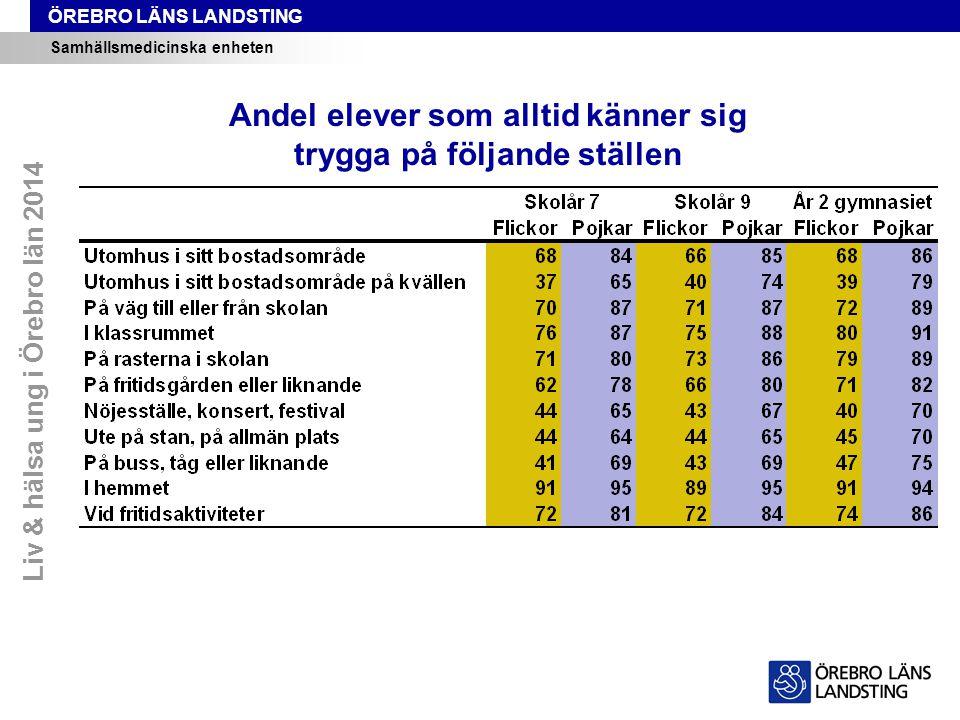 ÖREBRO LÄNS LANDSTING Samhällsmedicinska enheten Liv & hälsa ung i Örebro län 2014 Andel elever som alltid känner sig trygga på följande ställen
