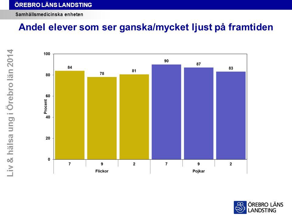 ÖREBRO LÄNS LANDSTING Samhällsmedicinska enheten Andel elever som ser ganska/mycket ljust på framtiden Liv & hälsa ung i Örebro län 2014