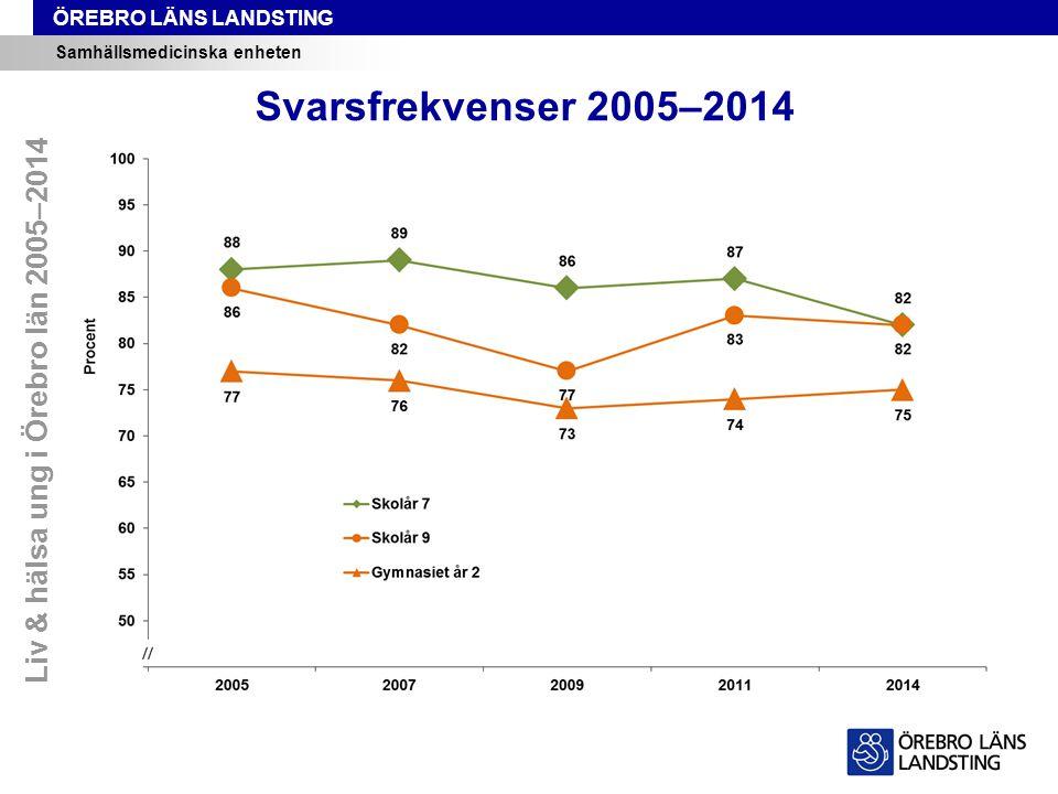ÖREBRO LÄNS LANDSTING Samhällsmedicinska enheten Svarsfrekvenser 2005–2014 Liv & hälsa ung i Örebro län 2005–2014