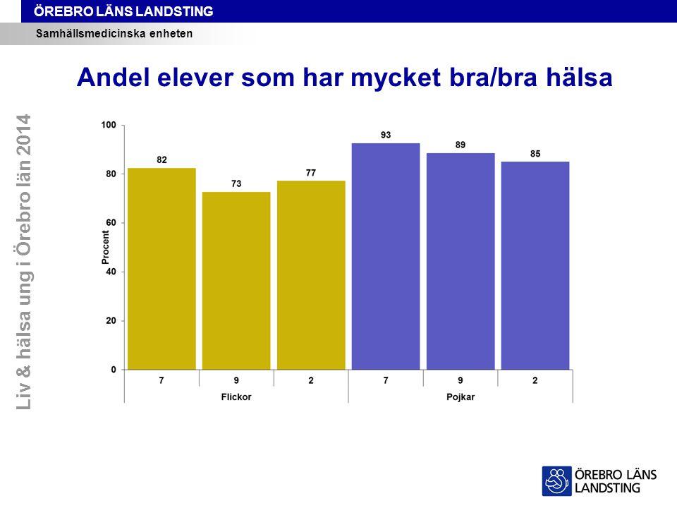 ÖREBRO LÄNS LANDSTING Samhällsmedicinska enheten Andel elever som har mycket bra/bra hälsa Liv & hälsa ung i Örebro län 2014